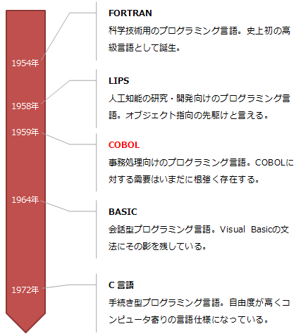 高級言語の誕生年表