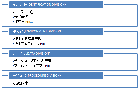 COBOLプログラムの全体構成図