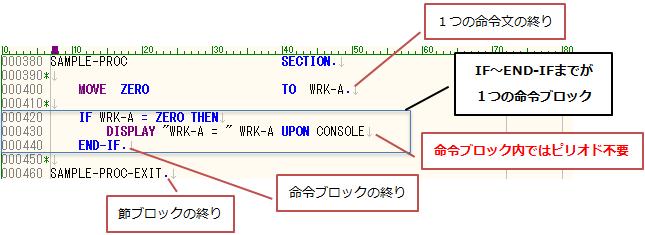 COBOLコーディングフォーマット